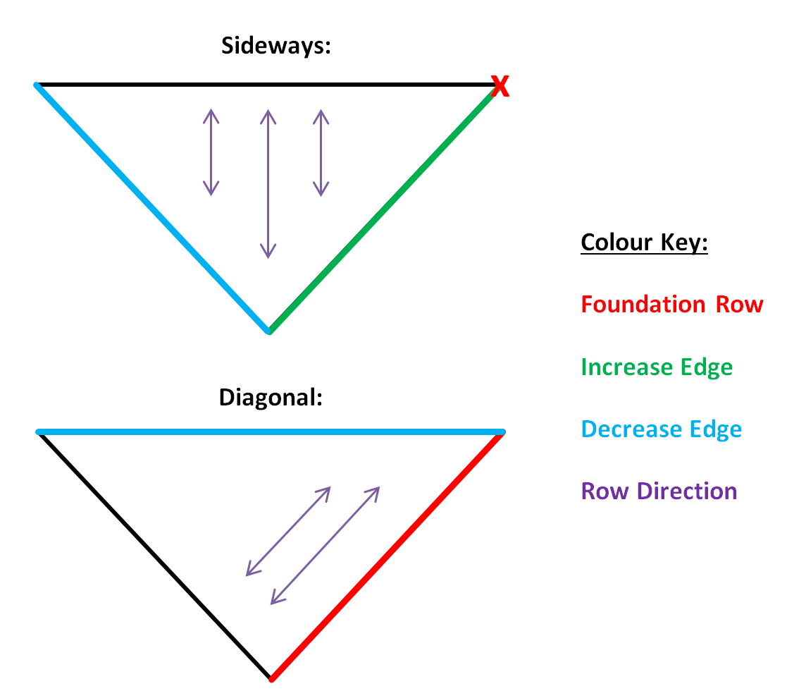 How To Design Crochet Patterns Triangular Shawl Bonus Make My Day With Diagram Sideways And Diagonal Shawls By Creative