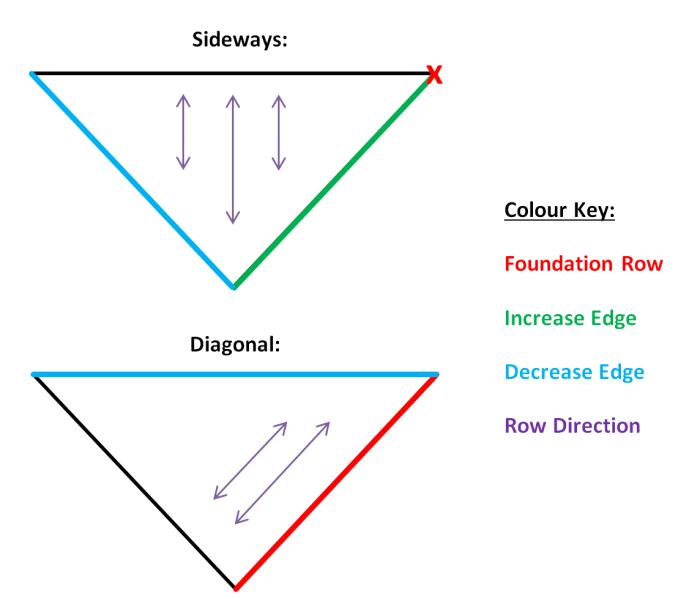 Sideways and Diagonal Triangular Shawls - How to Design Crochet Patterns by Make My Day Creative