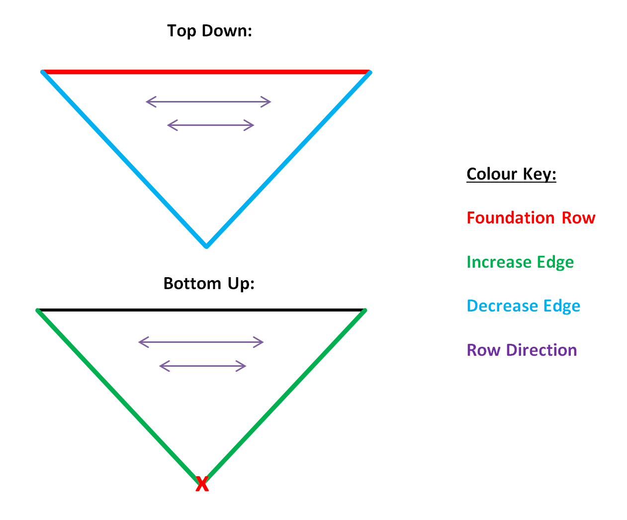 How to Design Crochet Patterns: Triangular Shawl Bonus   Make My Day ...