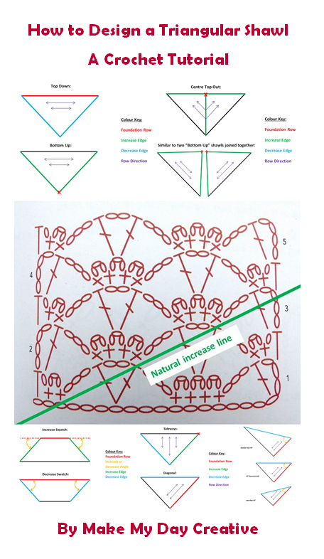 How to design Triangular Shawls - A tutorial by Make My Day Creative.  This tutorial works for knitting too!